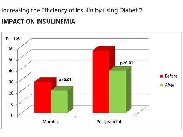diabet2_clinical_trials