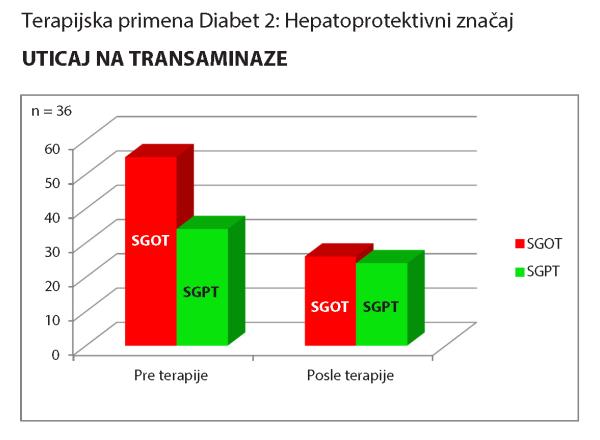 diabet2_uticaj_na_jetru