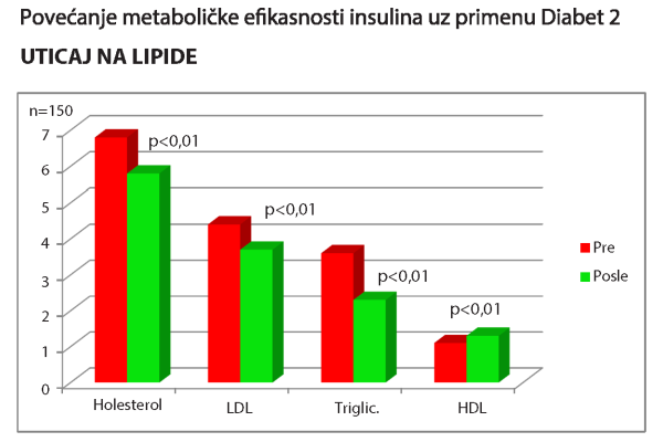 diabet2_uticaj_na_lipide