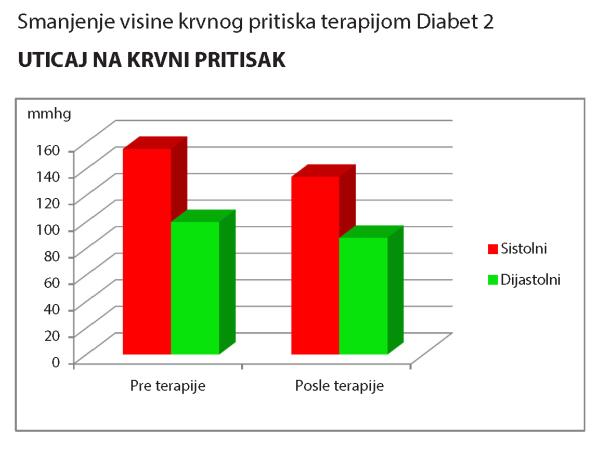 diabet2_uticaj_na_pritisak