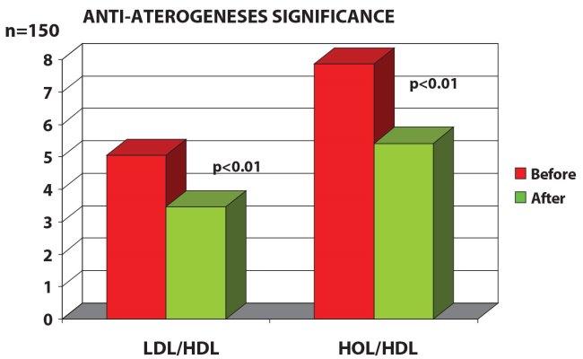 anti-aterogeneses_significance_diabet2