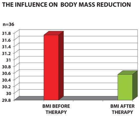 diabet2_body_weight_reduction