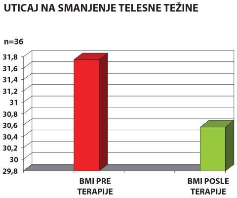 diabet2_redukcija_telesne_tezine